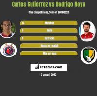 Carlos Gutierrez vs Rodrigo Noya h2h player stats