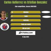 Carlos Gutierrez vs Cristian Gonzalez h2h player stats