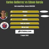 Carlos Gutierrez vs Edson Garcia h2h player stats
