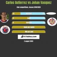 Carlos Gutierrez vs Johan Vasquez h2h player stats