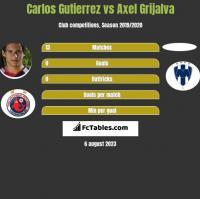 Carlos Gutierrez vs Axel Grijalva h2h player stats