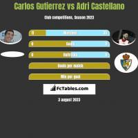 Carlos Gutierrez vs Adri Castellano h2h player stats