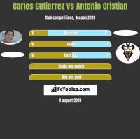 Carlos Gutierrez vs Antonio Cristian h2h player stats
