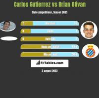 Carlos Gutierrez vs Brian Olivan h2h player stats