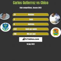 Carlos Gutierrez vs Chico h2h player stats
