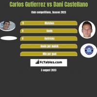 Carlos Gutierrez vs Dani Castellano h2h player stats