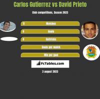 Carlos Gutierrez vs David Prieto h2h player stats