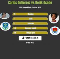 Carlos Gutierrez vs Derik Osede h2h player stats