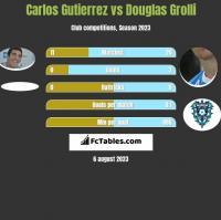 Carlos Gutierrez vs Douglas Grolli h2h player stats