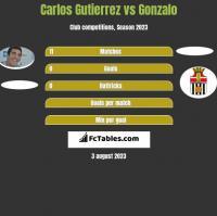 Carlos Gutierrez vs Gonzalo h2h player stats