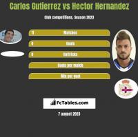 Carlos Gutierrez vs Hector Hernandez h2h player stats