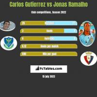 Carlos Gutierrez vs Jonas Ramalho h2h player stats