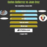 Carlos Gutierrez vs Juan Cruz h2h player stats