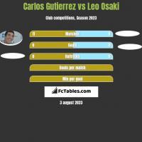 Carlos Gutierrez vs Leo Osaki h2h player stats