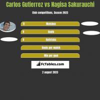 Carlos Gutierrez vs Nagisa Sakurauchi h2h player stats