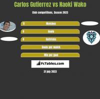 Carlos Gutierrez vs Naoki Wako h2h player stats