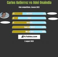 Carlos Gutierrez vs Odei Onaindia h2h player stats