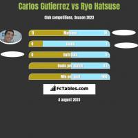 Carlos Gutierrez vs Ryo Hatsuse h2h player stats