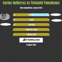 Carlos Gutierrez vs Tetsushi Yamakawa h2h player stats