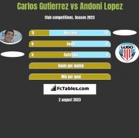 Carlos Gutierrez vs Andoni Lopez h2h player stats