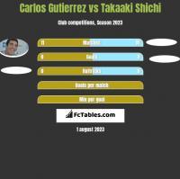 Carlos Gutierrez vs Takaaki Shichi h2h player stats