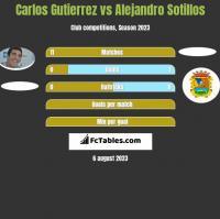 Carlos Gutierrez vs Alejandro Sotillos h2h player stats