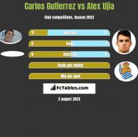 Carlos Gutierrez vs Alex Ujia h2h player stats