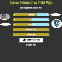 Carlos Gutierrez vs Daiki Miya h2h player stats