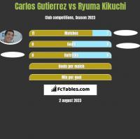 Carlos Gutierrez vs Ryuma Kikuchi h2h player stats