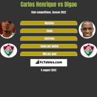 Carlos Henrique vs Digao h2h player stats