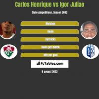 Carlos Henrique vs Igor Juliao h2h player stats