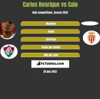 Carlos Henrique vs Caio h2h player stats