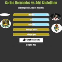 Carlos Hernandez vs Adri Castellano h2h player stats