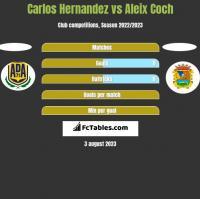 Carlos Hernandez vs Aleix Coch h2h player stats