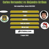 Carlos Hernandez vs Alejandro Arribas h2h player stats