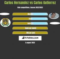 Carlos Hernandez vs Carlos Gutierrez h2h player stats