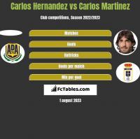 Carlos Hernandez vs Carlos Martinez h2h player stats