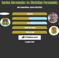 Carlos Hernandez vs Christian Fernandez h2h player stats