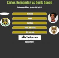 Carlos Hernandez vs Derik Osede h2h player stats