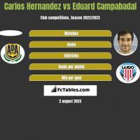 Carlos Hernandez vs Eduard Campabadal h2h player stats