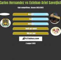Carlos Hernandez vs Esteban Ariel Saveljich h2h player stats