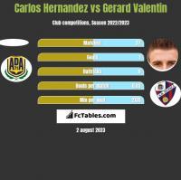 Carlos Hernandez vs Gerard Valentin h2h player stats