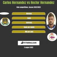 Carlos Hernandez vs Hector Hernandez h2h player stats