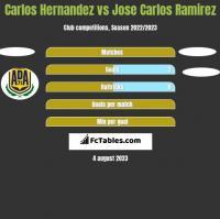 Carlos Hernandez vs Jose Carlos Ramirez h2h player stats