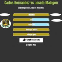 Carlos Hernandez vs Josete Malagon h2h player stats