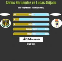 Carlos Hernandez vs Lucas Ahijado h2h player stats