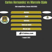 Carlos Hernandez vs Marcelo Djalo h2h player stats