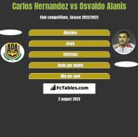 Carlos Hernandez vs Osvaldo Alanis h2h player stats