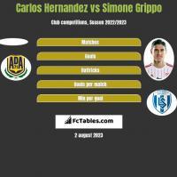 Carlos Hernandez vs Simone Grippo h2h player stats