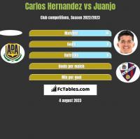 Carlos Hernandez vs Juanjo h2h player stats
